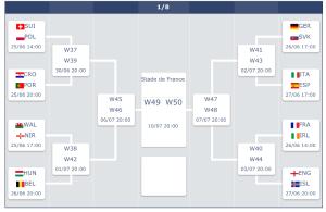 Quadro final Euro 2016