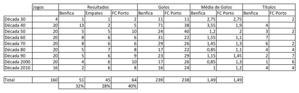 Dados históricos Benfica Porto